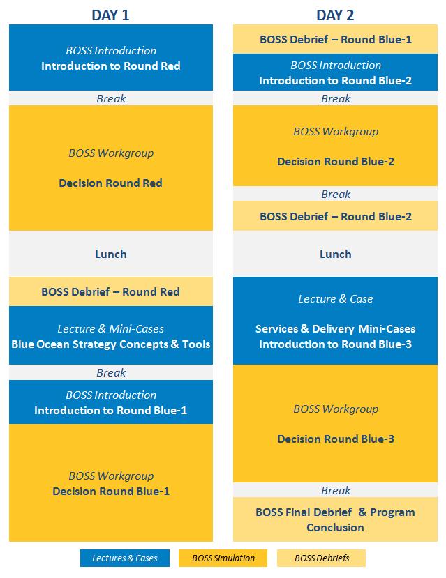Packaged Programs BOSS Modules